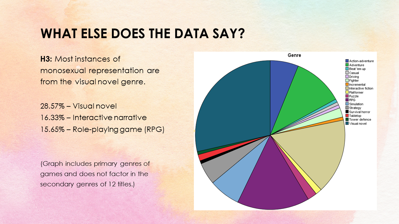 Representations of Queer Identity<br> in Games from 2013