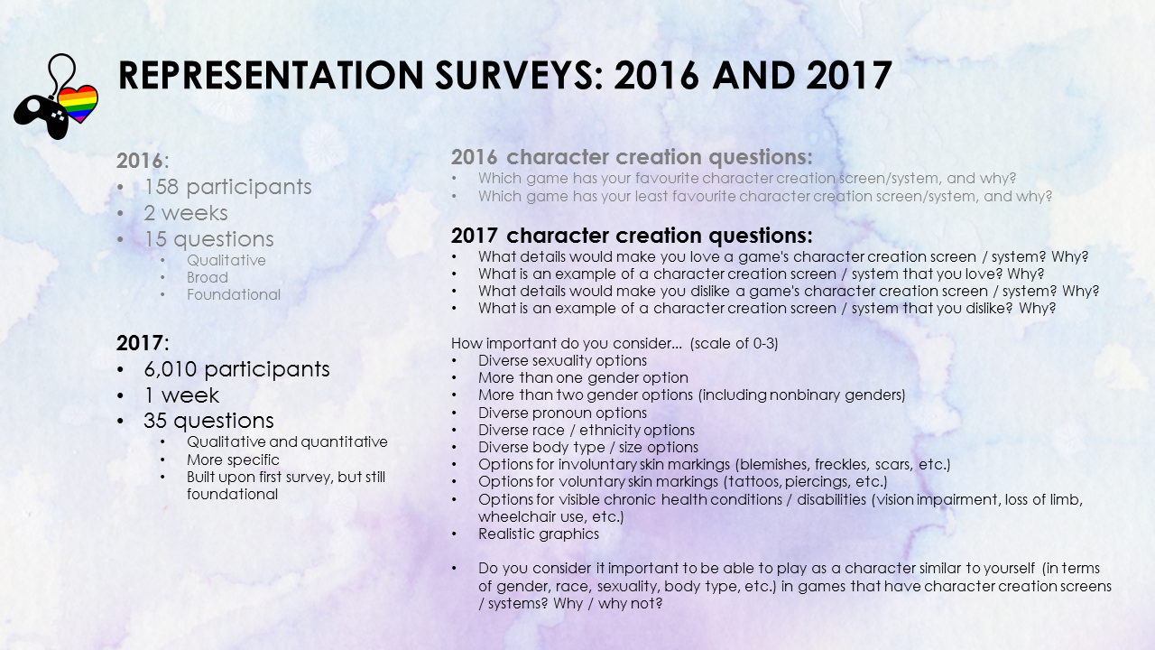 2017 survey. 6010 participants. 1 week. 35 question, which were qualitative and quantitative, more specific than 2016, built upon the 2016 survey but were still foundational. 2017 character creation questions. What details would make you love a game's character creation screen/system? Why? What is an example of a character creation screen/system that you love? Why? What details would make you dislike a game's character creation screen/system? Why? What is an example of a character creation screen/system that you dislike? Why? On a scale of 0 to 3, how important do you consider: diverse sexuality options, more than one gender option, more than two gender options (including nonbinary genders), diverse pronoun options, diverse race/ethnicity options, diverse body type/size options, options for involuntary skin markings (blemishes, freckles, scars), options for voluntary skin markings (tattoos, piercings), options for visible chronic health conditions and disabilities (vision impairment, loss of limb, wheelchair use), realistic graphics. Do you consider it important to be able to play as a character similar to yourself (in terms of gender, race, sexuality, body type etc) in games that have character creation screens/systems? Why/why not?