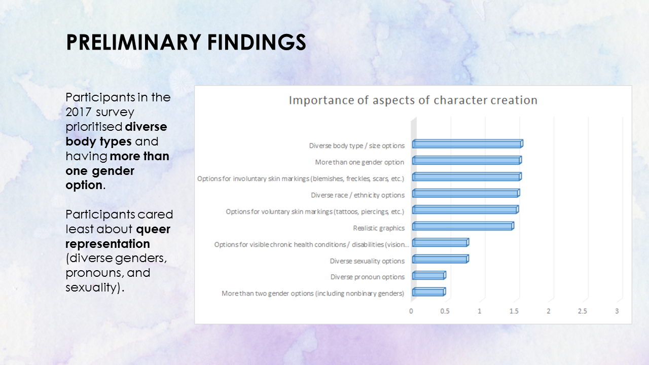 Preliminary findings. Importance of aspects of character creation screens/systems. Participants in the 2017 survey prioritised diverse body types and having more than one gender option. Participants cared less about queer representation (diverse genders, pronouns and sexuality).