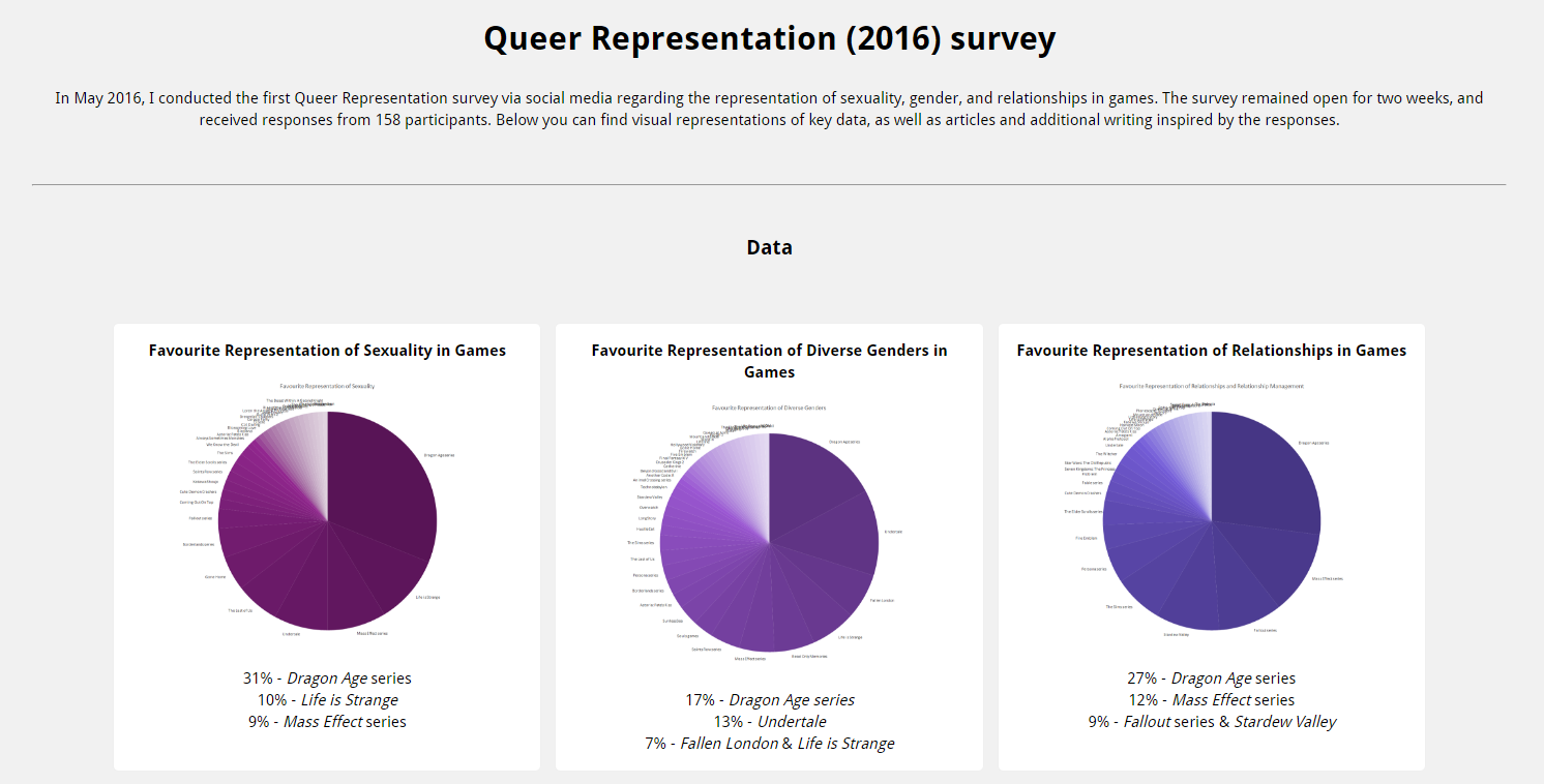 Queer Representation (2016) survey