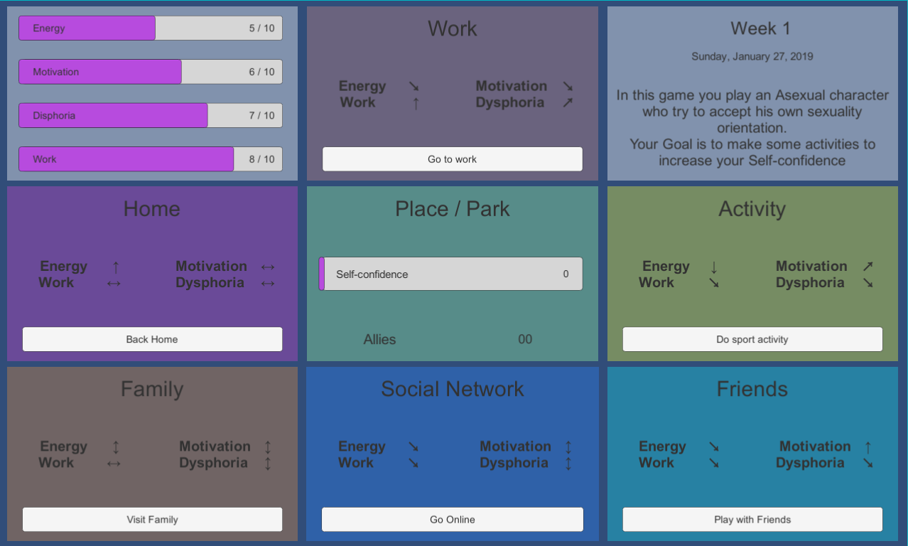 A screen with nine boxes. The top left includes measures of 'Energy', 'Motivation', 'Dysphoria' and 'Work'. There are also boxes for 'Work', 'Home', 'Family', 'Social Network', 'Activity' and 'Friends'